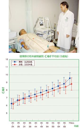 1.血圧脈波検査でCAVI(キャビィ)を測る!